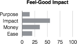 PIS-feel-good impact