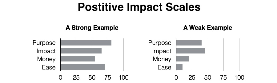 Positive Impact Examples