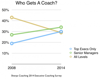 Who Gets A Coach