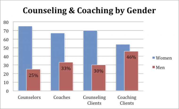 coaching and counseling by gender