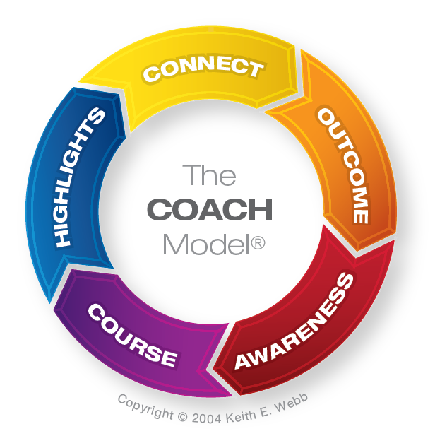 The COACH Model® - Keith Webb